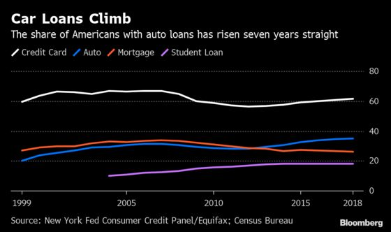 Surging Auto Loans Help Fuel Rise in American Household Debt