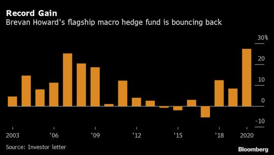 Brevan Howard Hedge Funds Gain Up to 99% in Best-Ever Year