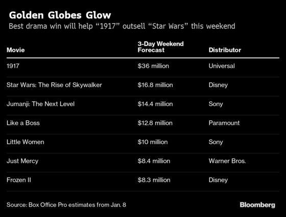 Golden Globe Win for '1917' Helps Movie Vault Past 'Star Wars'