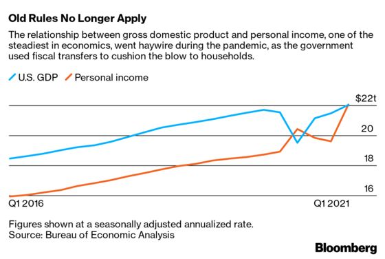 The Covid Trauma Has Changed Economics—Maybe Forever
