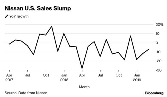 Nissan Needs a Makeover to Kickstart Profits Again