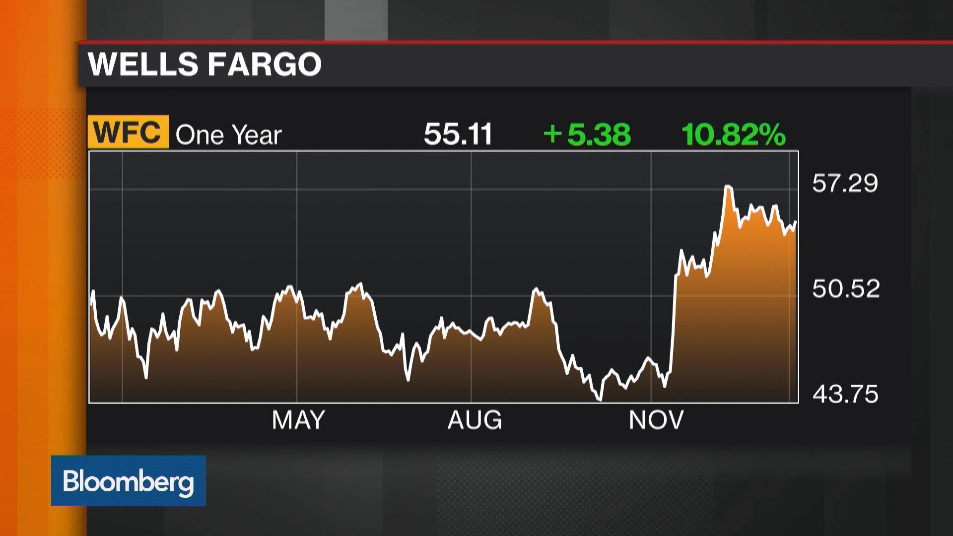 Wells Fargo Profit Declines