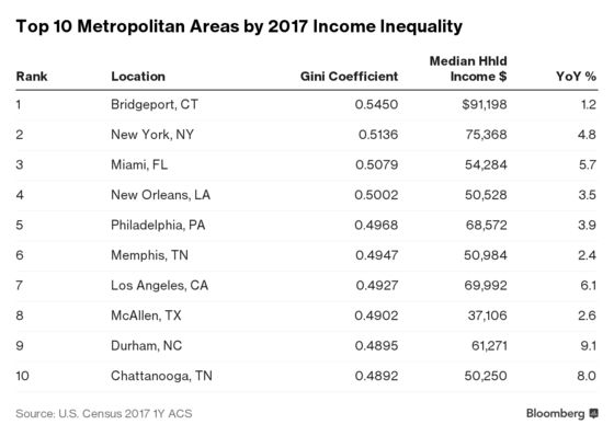 Income Inequality Grows in NYC Area