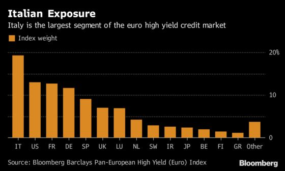 Politics Engulf Euro Junk Bond Market With Big Italy Exposure