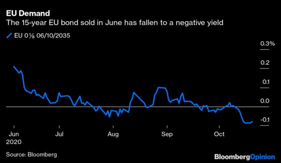 Brussels Blows the Roof Off the Bond Market