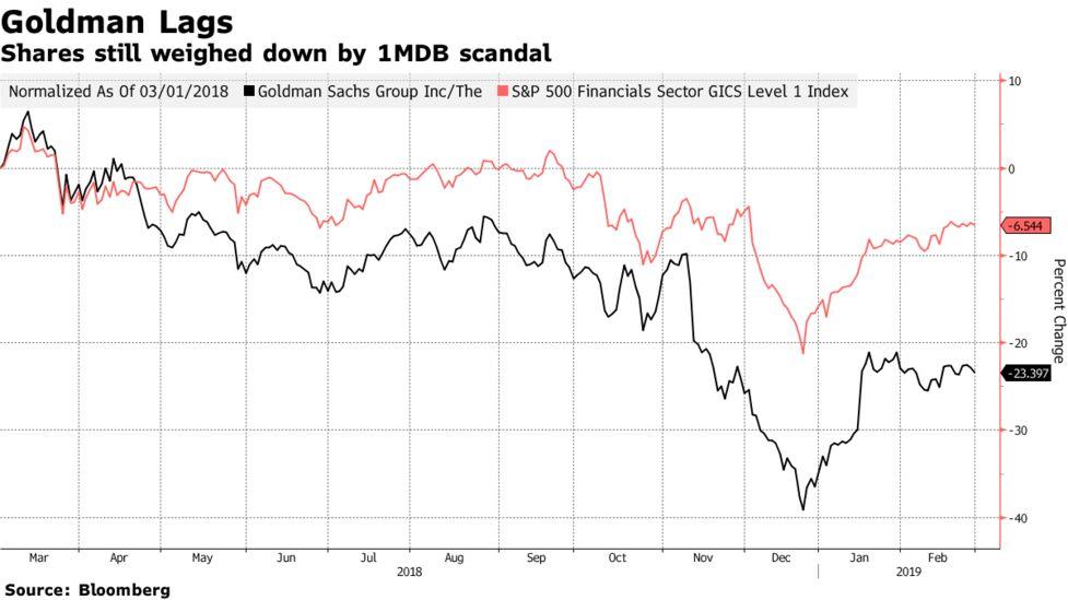 Goldman Faces 'Tough Legal Setup' With 1MDB Case, Citi Says - Bloomberg