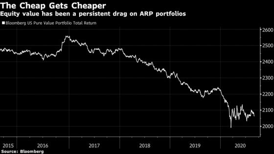 A $200 Billion Exotic Quant Trade Is Facing Existential Doubts