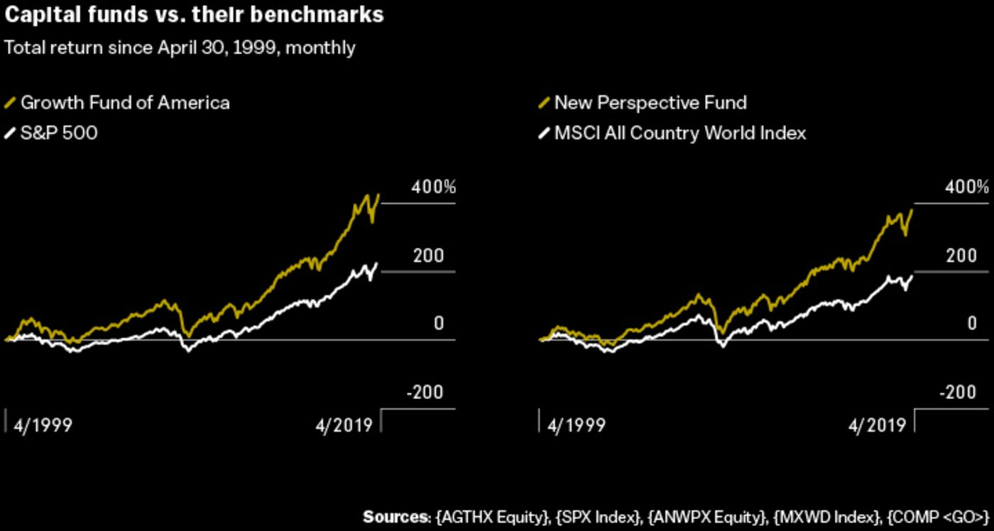 feat_capitalgroup_03-chart3: Capital funds vs. their benchmarks