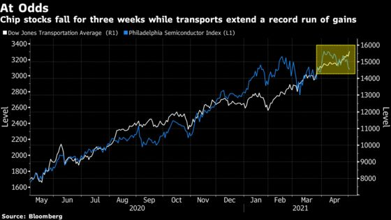 Chipmaker Drop Clashes With Transport Stocks as Market Signals