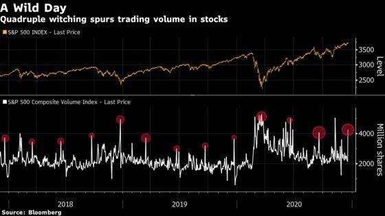 QuadrupleWitchingRoils Market, Sparking Bursts of Volume