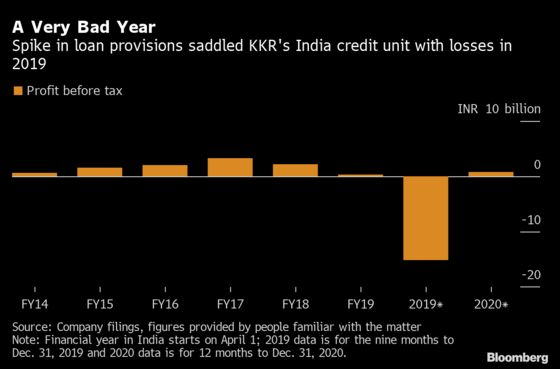 KKR's Big India Credit Bet Turned From Windfall to Wipeout