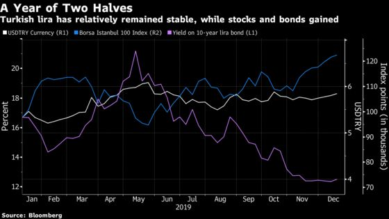 Old Fears May Haunt Turkish Market After 'Complacent' Year