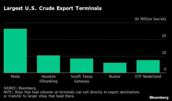 Enbridge in $3 Billion Deal to Add U.S. Oil Export Capacity