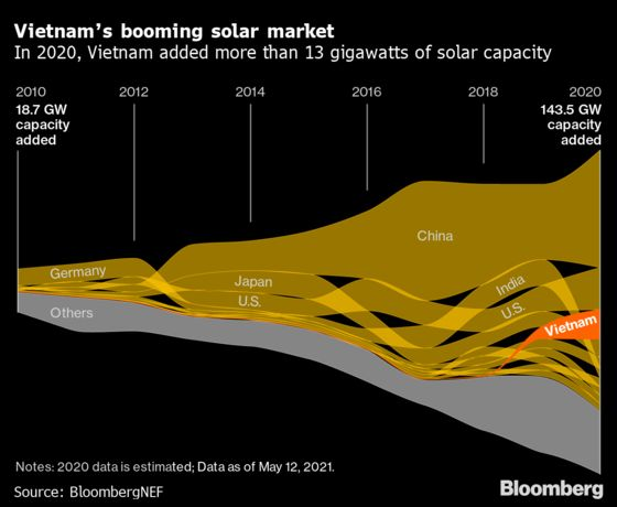 As Banks Shun Coal, Vietnam Emerges an Unlikely Solar Champion