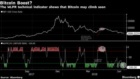 Battered Bitcoin Bulls Can Take Solace in This Technical Signal