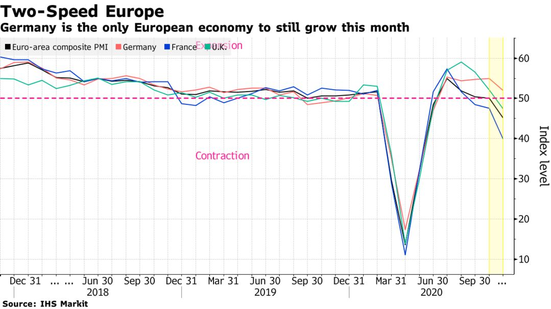 Germany is the only European economy to still grow this month