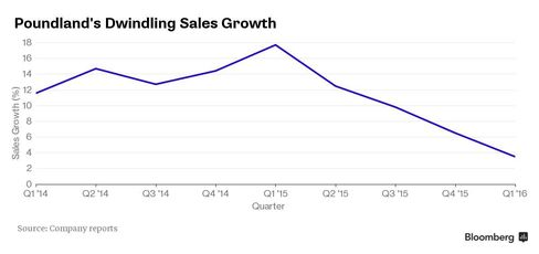 Poundland Sales Growth