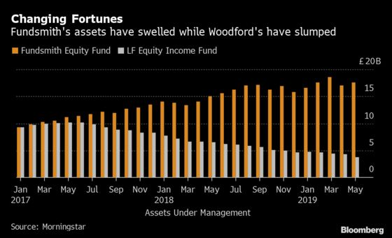 How the Fortunes of Two Star U.K. Fund Managers Diverged in 2019