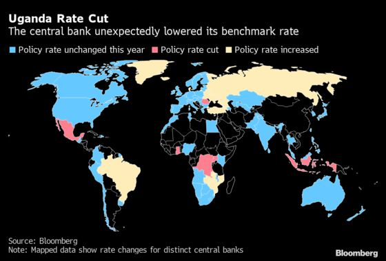 Uganda's Central Bank Surprises With Benchmark Rate Cut