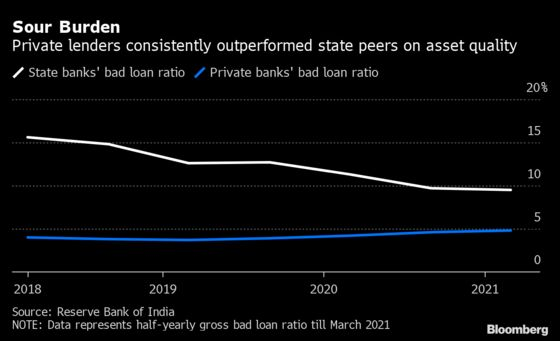 Private Lenders Seen Trouncing State Peers in India's Recovery