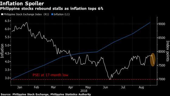 Inflation Sends Philippine Markets Down Amid EM Rout