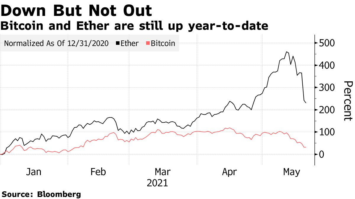 Bitcoin and Ether are still up year-to-date