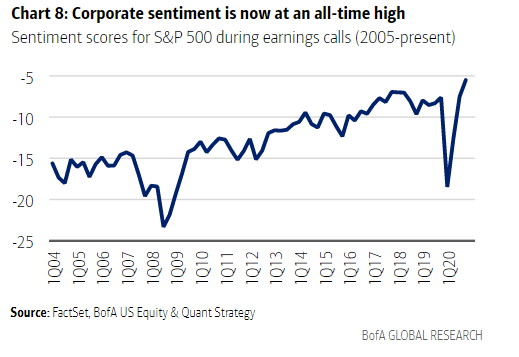 relates to Optimism Overtakes Everything in Markets Even as Recovery Stalls