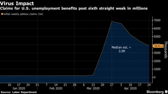 Job Losses Deepen in Pandemic With U.S. Tally Topping 30 Million