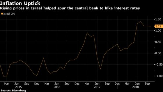 Bank of Israel Surprises With Rate Rise Before Transition