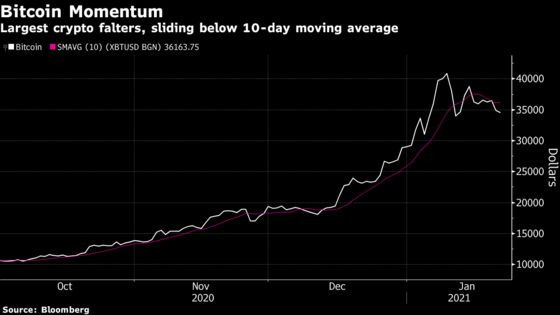 Bitcoin Losses Gather Pace, With Prices Nearing Three-Week Low
