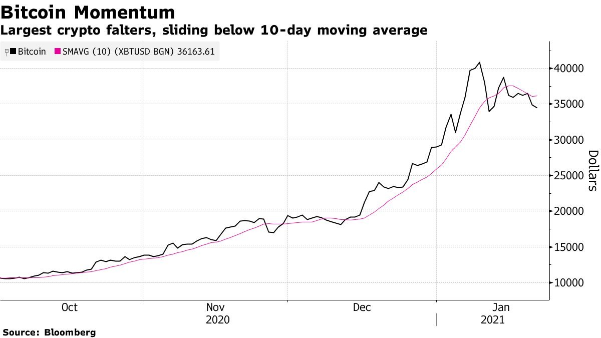 Largest crypto falters, sliding below 10-day moving average