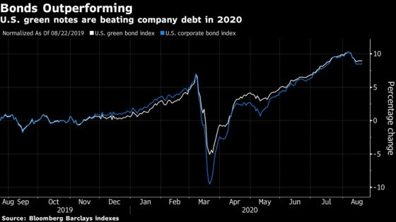 This $5.5 Billion Fund Sees ESG Bonds Outperforming Normal Debt