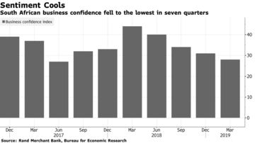 South African business confidence fell to the lowest in seven quarters
