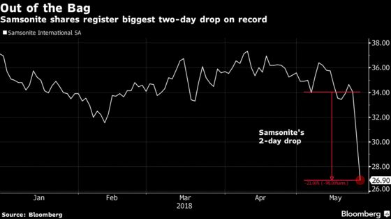 Samsonite Response to Short Seller Fails to Stem Stock Rout