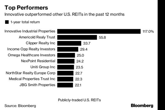 Lone U.S. Cannabis REIT Trounces Peers in Legal Gray Area