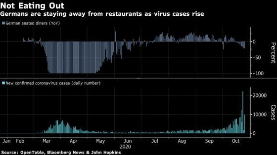 Merkel to Push for Tougher Curbs in Battle to Tame Surging Virus