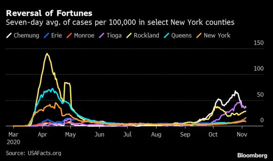 N.Y. Cases Surge Above 3,000 as Upstate Drives Second Wave