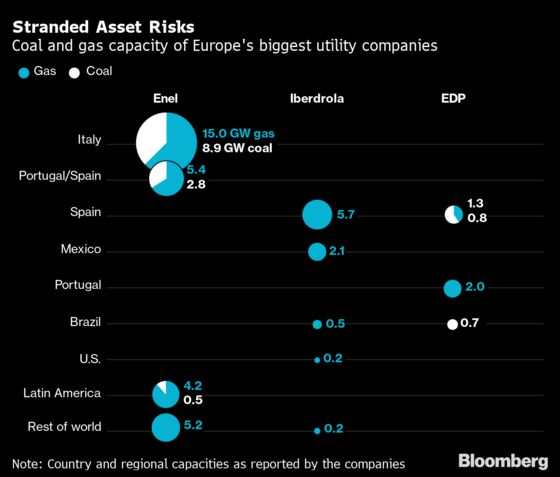 Gas Is the New Coal With Risk of $100 Billion in Stranded Assets