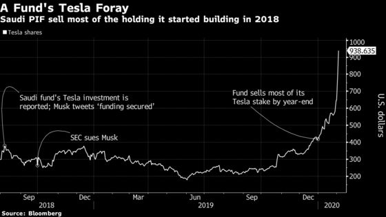 The Saudis' Giant Wealth Fund Sold Almost All Its Tesla Shares BeforeEpic Surge