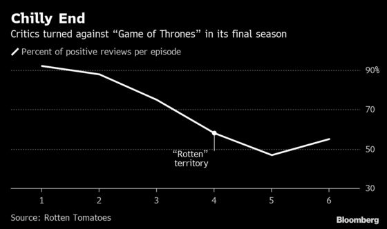 Game Of Thrones Finale Draws Record 19 3 Million Viewers
