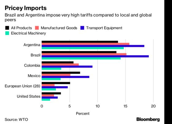 Latin America's Protectionists Want Trump-Style Trade Deals
