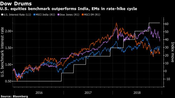 India's Stocks Are Hostage to Fed Rate Cycle, Mutual Fund Giant Says