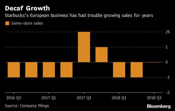 Starbucks Layoffs Reach Europe in Restructuring Effort