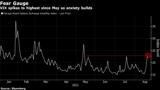 Markets Gripped by Anxiety Over Covid, China, Fed's Tapering