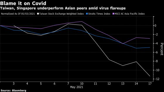 World's Worst Stock Rout Deepens as Taiwan Tightens Virus Curbs