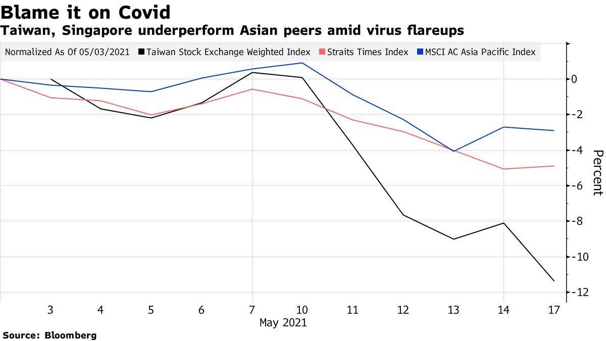 Taiwan, Singapore underperform Asian peers amid virus flareups