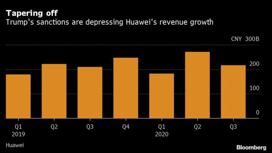 Huawei Pivots to Fish Farms, Mining After U.S. Blocks Its Phones
