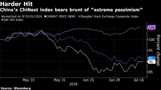 China Hedge Fund Doubles Down as Market Selloff Deepens Losses