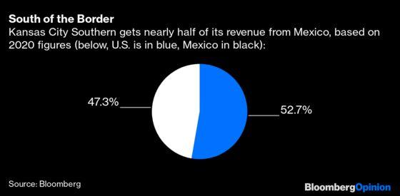 Forget Bitcoin. Railroads Are the New Bubble.