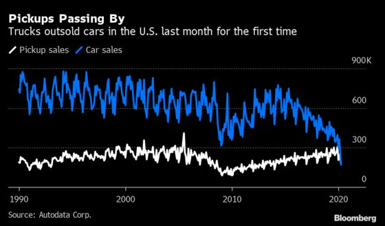 Pickup Trucks Outsell Sedans in U.S. for the First Time Ever